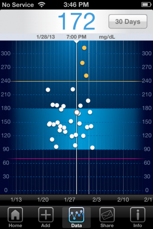 iBG*Star Diabetes Manager App - Trend Chart 30 Day
