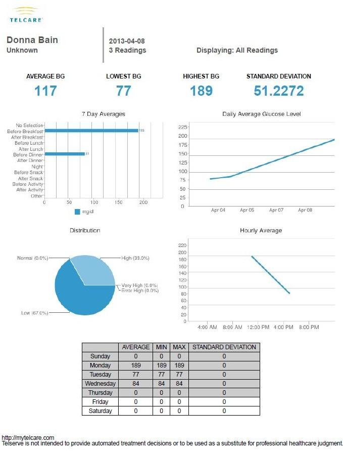 Telcare Diabetes Pal Android App - 7 Day Emailed PDF Report