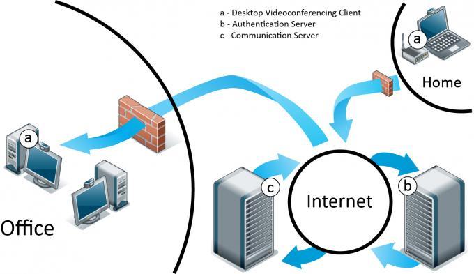 Desktop Video - Consumer Grade Graphic