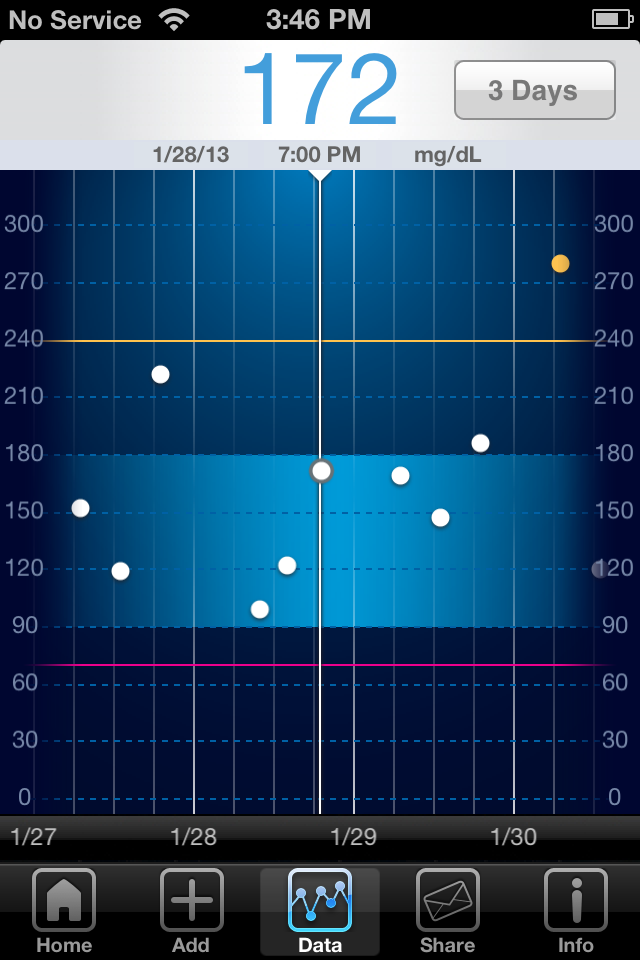 iBG*Star Diabetes Manager App - Trend Chart 3 Day