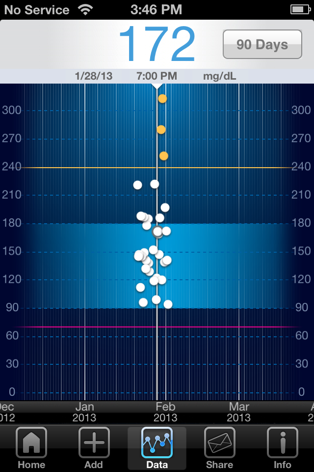 iBG*Star Diabetes Manager App - Trend Chart 90 Day