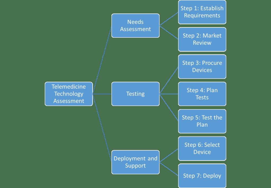 process assessment technology overview figure